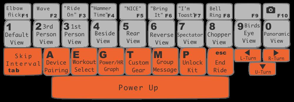 Zwift Tastaturbelegung